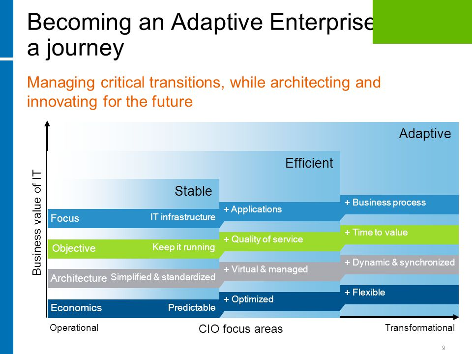 9 Adaptive + Business process + Time to value + Dynamic & synchronized + Flexible Becoming an Adaptive Enterprise is a journey CIO focus areas Operational Transformational Managing critical transitions, while architecting and innovating for the future Efficient + Applications + Quality of service + Virtual & managed + Optimized Business value of IT Stable IT infrastructure Keep it running Simplified & standardized Predictable Architecture Economics Focus Objective