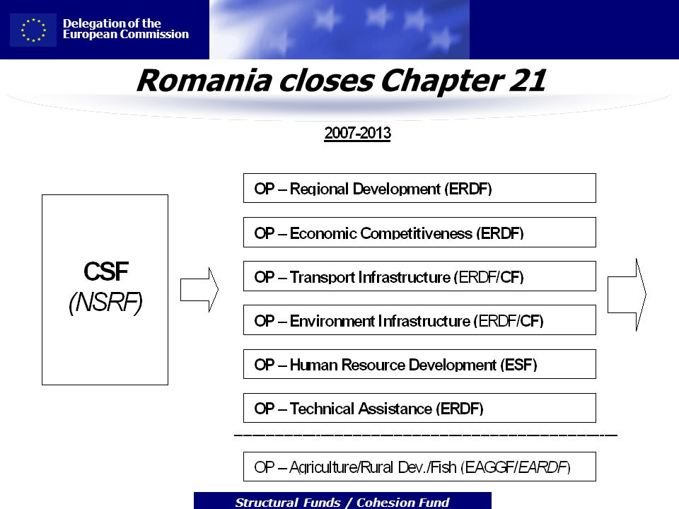 Delegation of the European Commission Structural Funds / Cohesion Fund Romania closes Chapter 21