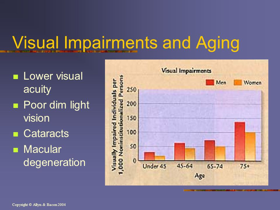 Copyright © Allyn & Bacon 2004 Visual Impairments and Aging Lower visual acuity Poor dim light vision Cataracts Macular degeneration