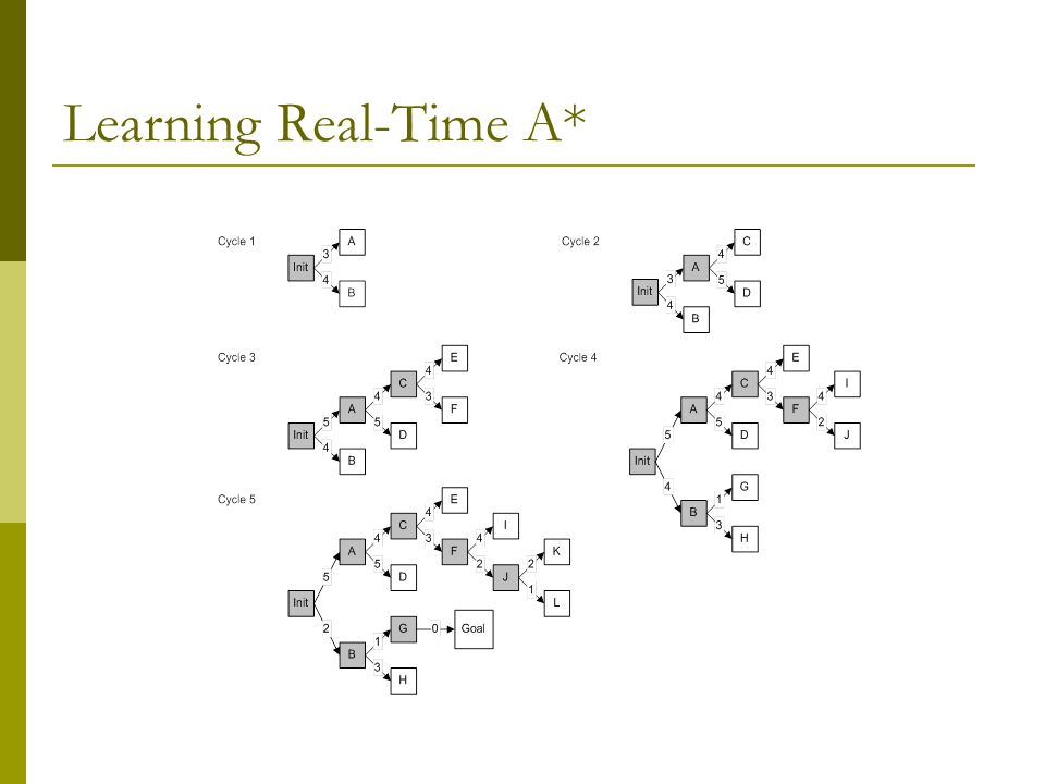 Learning Real-Time A*