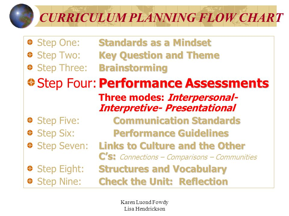 Karen Luond Fowdy Lisa Hendrickson CURRICULUM PLANNING FLOW CHART Standards as a Mindset Step One:Standards as a Mindset Key Question and Theme Step Two:Key Question and Theme Brainstorming Step Three:Brainstorming Performance Assessments Step Four:Performance Assessments Three modes: Interpersonal- Interpretive- Presentational Communication Standards Step Five:Communication Standards Performance Guidelines Step Six:Performance Guidelines Links to Culture and the Other C's: Step Seven:Links to Culture and the Other C's: Connections – Comparisons – Communities Structures and Vocabulary Step Eight:Structures and Vocabulary Check the Unit: Reflection Step Nine:Check the Unit: Reflection
