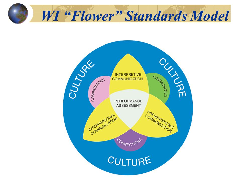 "Karen Luond Fowdy Lisa Hendrickson WI ""Flower"" Standards Model"