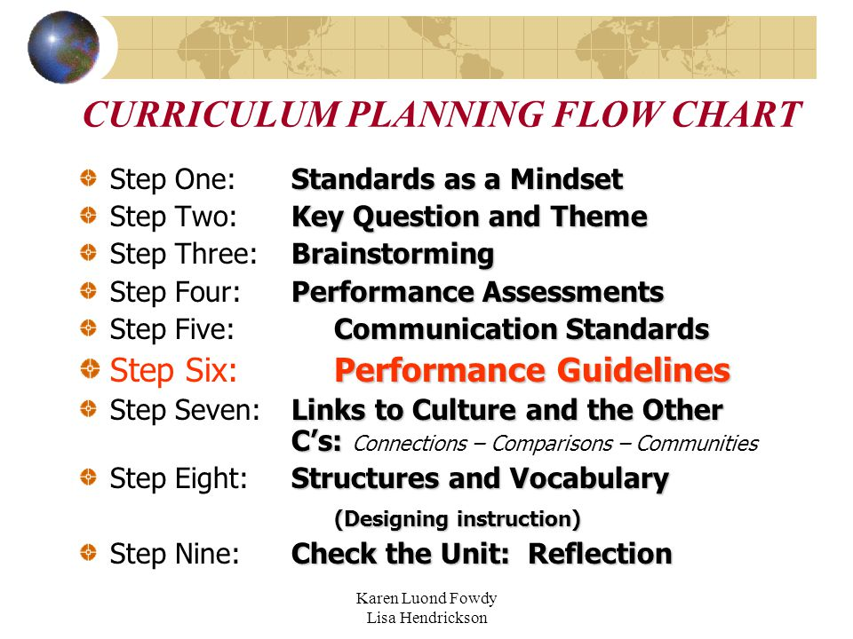 Karen Luond Fowdy Lisa Hendrickson CURRICULUM PLANNING FLOW CHART Standards as a Mindset Step One:Standards as a Mindset Key Question and Theme Step Two:Key Question and Theme Brainstorming Step Three:Brainstorming Performance Assessments Step Four:Performance Assessments Communication Standards Step Five:Communication Standards Performance Guidelines Step Six:Performance Guidelines Links to Culture and the Other C's: Step Seven:Links to Culture and the Other C's: Connections – Comparisons – Communities Structures and Vocabulary Step Eight:Structures and Vocabulary (Designing instruction) Check the Unit: Reflection Step Nine:Check the Unit: Reflection