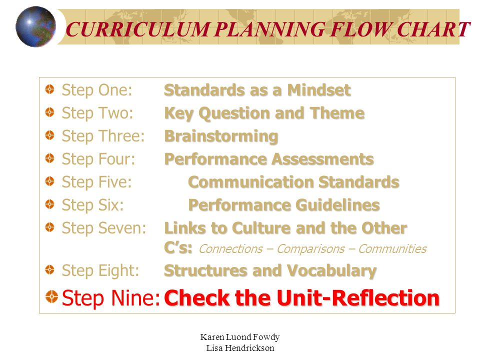Karen Luond Fowdy Lisa Hendrickson CURRICULUM PLANNING FLOW CHART Standards as a Mindset Step One:Standards as a Mindset Key Question and Theme Step Two:Key Question and Theme Brainstorming Step Three:Brainstorming Performance Assessments Step Four:Performance Assessments Communication Standards Step Five:Communication Standards Performance Guidelines Step Six:Performance Guidelines Links to Culture and the Other C's: Step Seven:Links to Culture and the Other C's: Connections – Comparisons – Communities Structures and Vocabulary Step Eight:Structures and Vocabulary Check the Unit-Reflection Step Nine:Check the Unit-Reflection