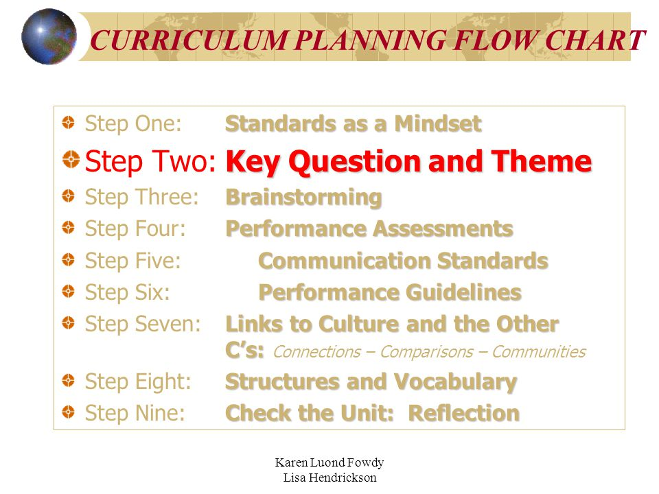 Karen Luond Fowdy Lisa Hendrickson CURRICULUM PLANNING FLOW CHART Standards as a Mindset Step One:Standards as a Mindset Key Question and Theme Step T