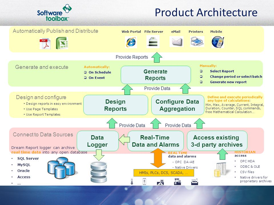 Product Architecture Automatically Publish and Distribute Generate and execute Design and configure Data Logger Real-Time Data and Alarms Access existing 3-d party archives Design Reports Configure Data Aggregation Generate Reports HMIs, PLCs, DCS, SCADA, …  Web PortalFile ServereMailPrintersMobile Connect to Data Sources HISTORIAN access OPC HDA ODBC & OLE CSV files Native drivers for proprietary archives REAL TIME data and alarms - OPC DA-AE - Native Drivers Dream Report logger can archive real time data into any open database SQL Server MySQL Oracle Access … Provide Data Provide Reports Design reports in easy environment Use Page Templates Use Report Templates Define and execute periodically any type of calculations: Min, Max, Average, Current, Integral, Duration, Counter, SQL commands, free Mathematical Calculation… Automatically:  On Schedule  On Event Manually:  Select Report  Change period or select batch  Generate new report