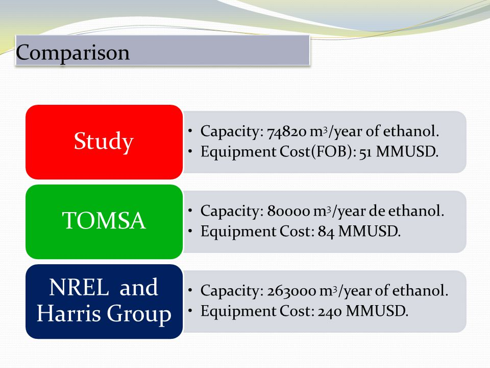 Capacity: 74820 m 3 /year of ethanol. Equipment Cost(FOB): 51 MMUSD.