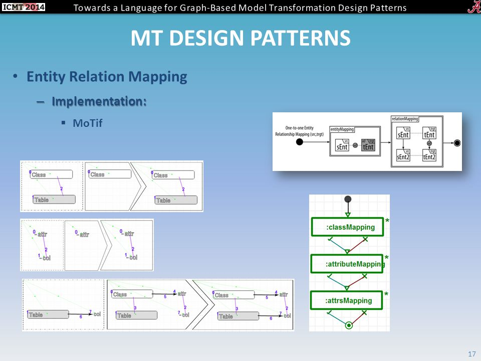 MT DESIGN PATTERNS Entity Relation Mapping – Implementation:  MoTif 17