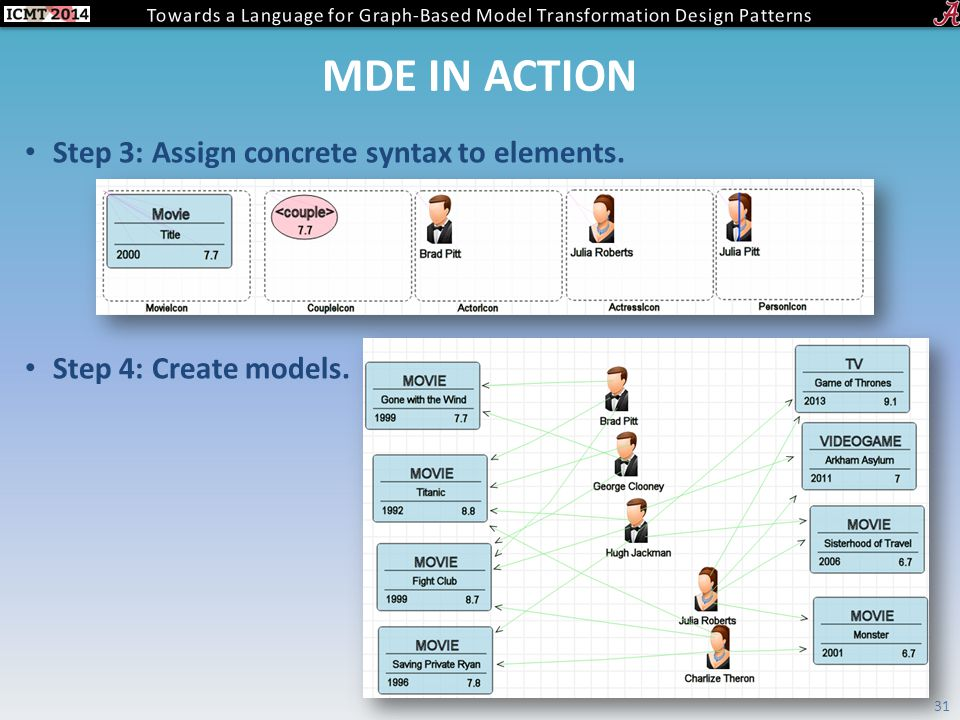 MDE IN ACTION Step 3: Assign concrete syntax to elements. Step 4: Create models. 31