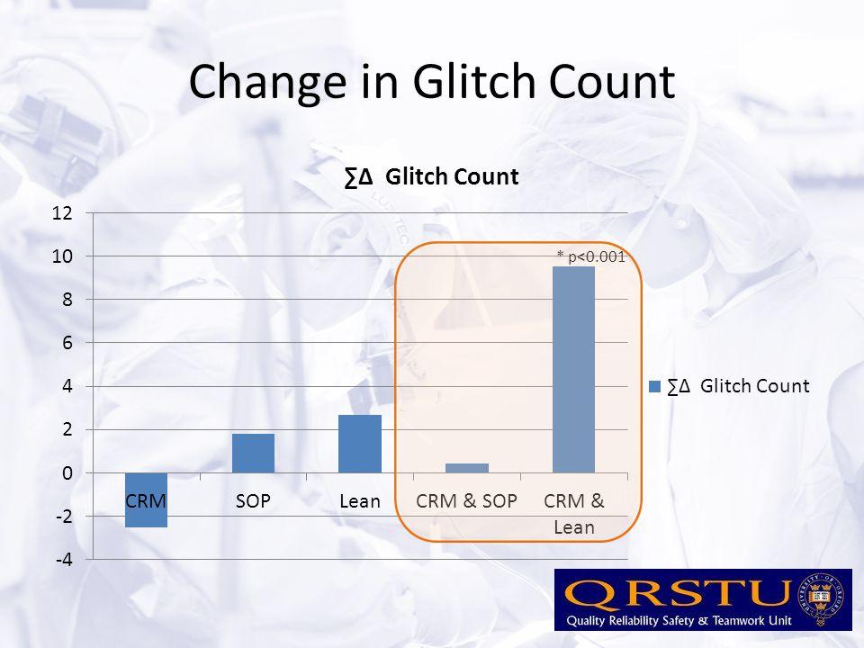 Change in Glitch Count * p<0.001