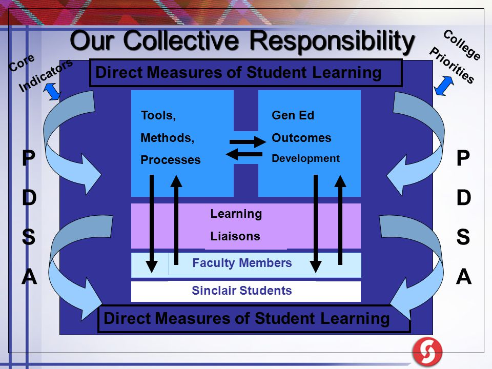 Our Collective Responsibility Tools, Methods, Processes Gen Ed Outcomes Development Learning Liaisons Direct Measures of Student Learning PDSAPDSA PDS
