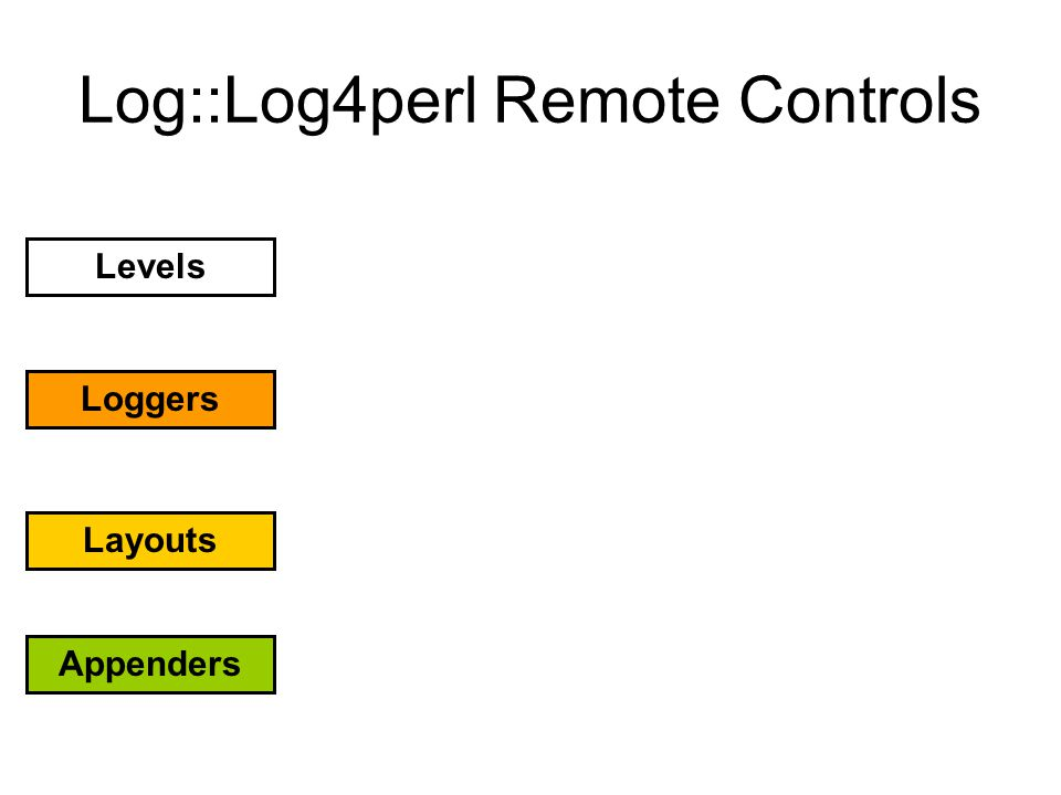 Log::Log4perl Remote Controls Loggers Layouts Appenders Levels