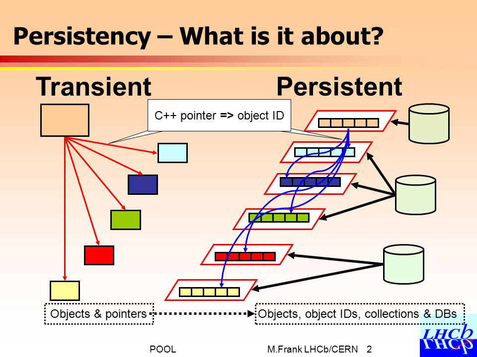 M.Frank LHCb/CERN 2POOL Persistency – What is it about.