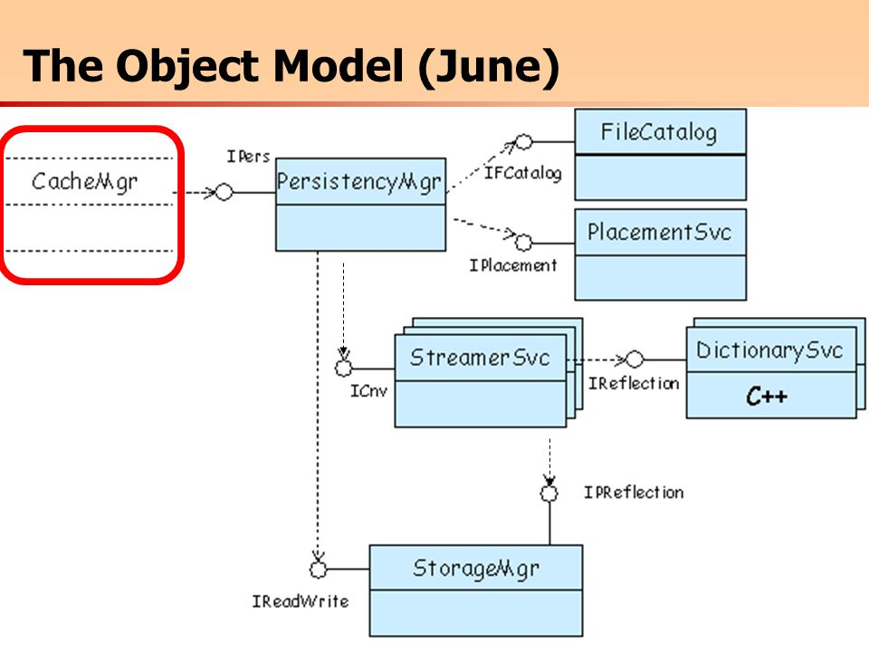M.Frank LHCb/CERN 14POOL Conclusions  I think this model could work very nicely for any persistency technology based on database files, collections and objects within collections  The main thinking is done  Think about some optimizations, which cannot be introduced later  Looks like it's about time to start prototyping