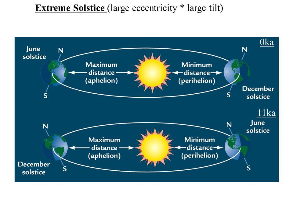 Extreme Solstice (large eccentricity * large tilt) 0ka 11ka
