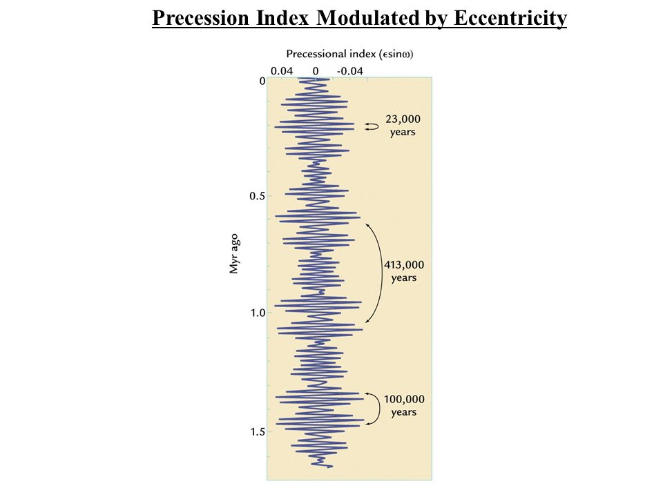 Precession Index Modulated by Eccentricity