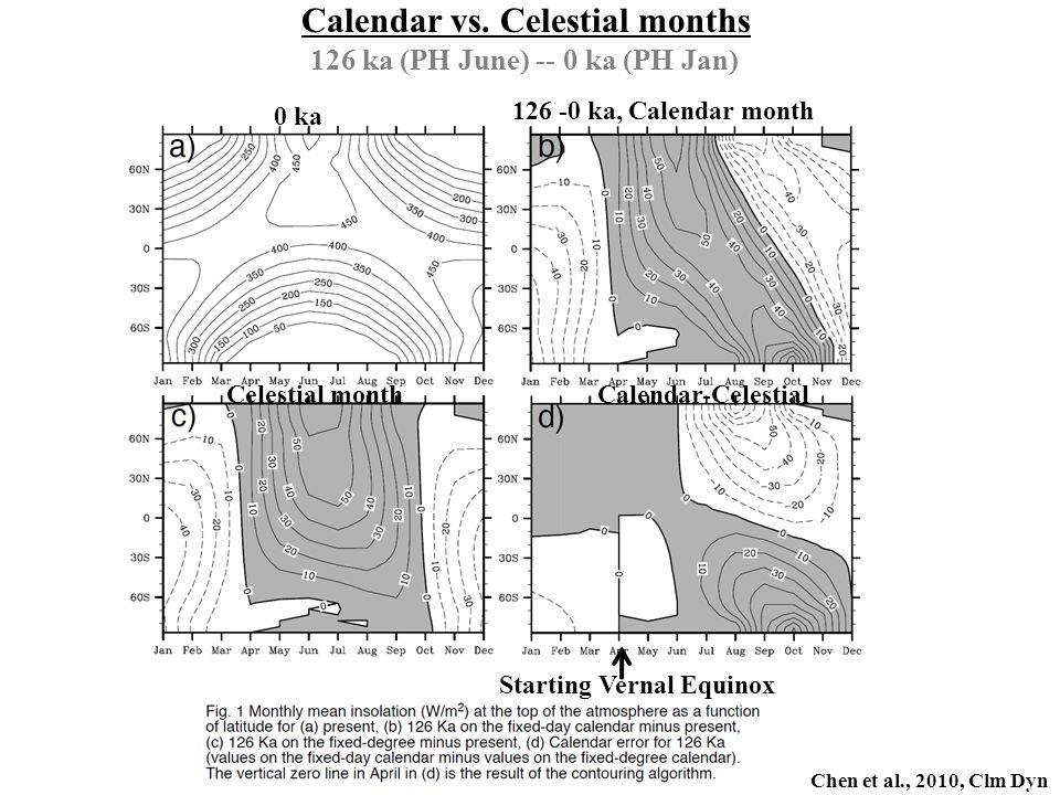 Calendar vs. Celestial months Starting Vernal Equinox Chen et al., 2010, Clm Dyn 0 ka 126 -0 ka, Calendar month Celestial monthCalendar-Celestial 126