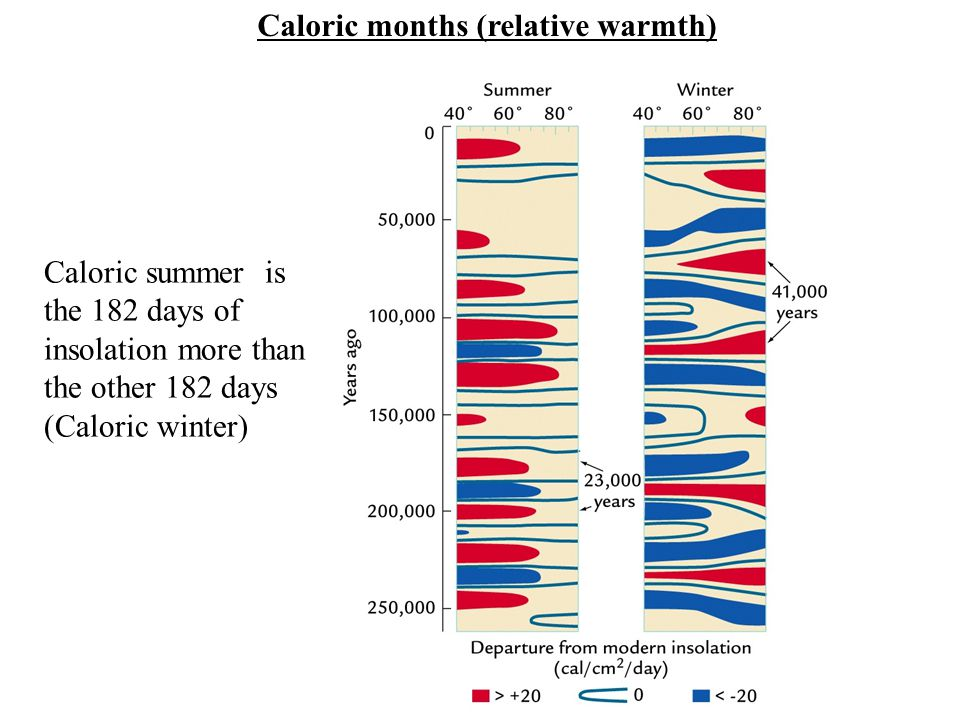 Caloric months (relative warmth) Caloric summer is the 182 days of insolation more than the other 182 days (Caloric winter)
