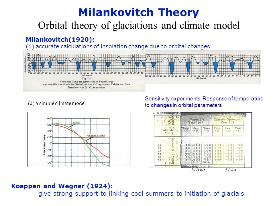 Milankovitch Theory Orbital theory of glaciations and climate model (2) a simple climate model Milankovitch(1920): (1) accurate calculations of insolation change due to orbital changes Koeppen and Wegner (1924): give strong support to linking cool summers to initiation of glacials Sensitivity experiments: Response of temperature to changes in orbital parameters 116 ka 11 ka
