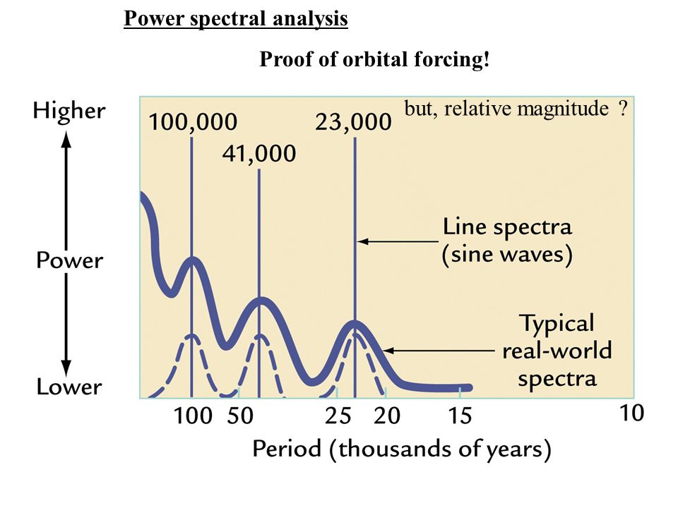 but, relative magnitude ? Power spectral analysis Proof of orbital forcing!