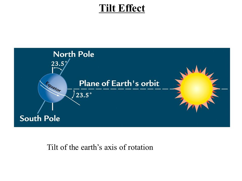 Tilt of the earth's axis of rotation Tilt Effect