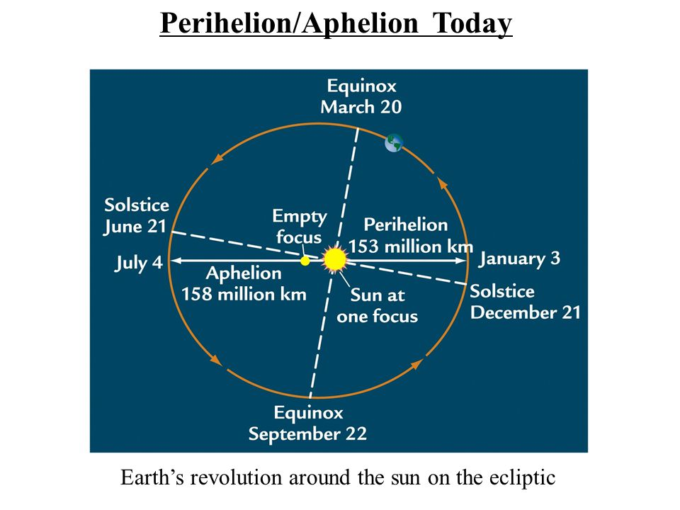 Earth's revolution around the sun on the ecliptic Perihelion/Aphelion Today