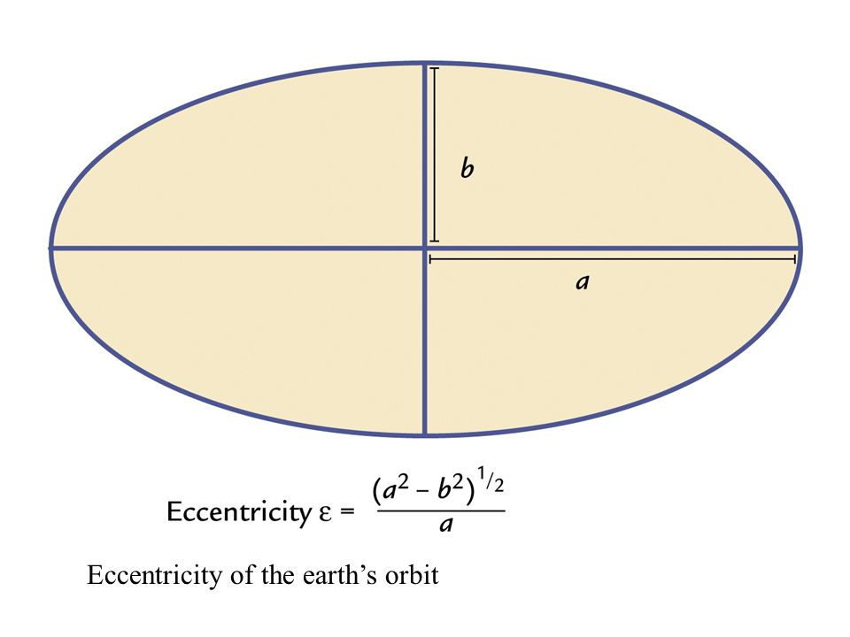 Eccentricity of the earth's orbit