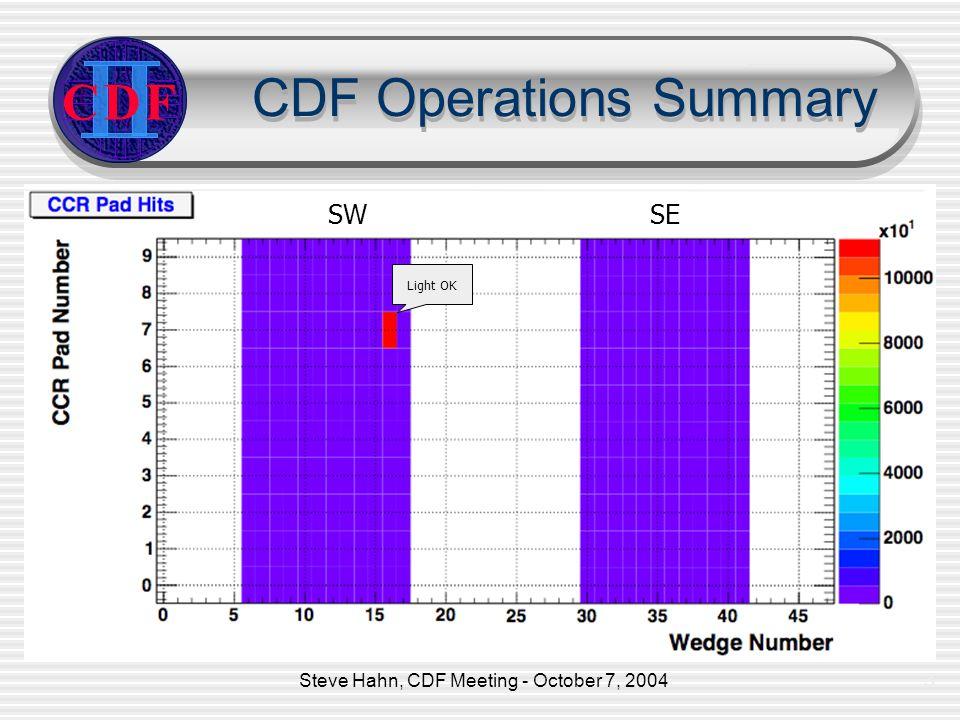 Steve Hahn, CDF Meeting - October 7, 20043 CDF Operations Summary CDF Light OK SW SE