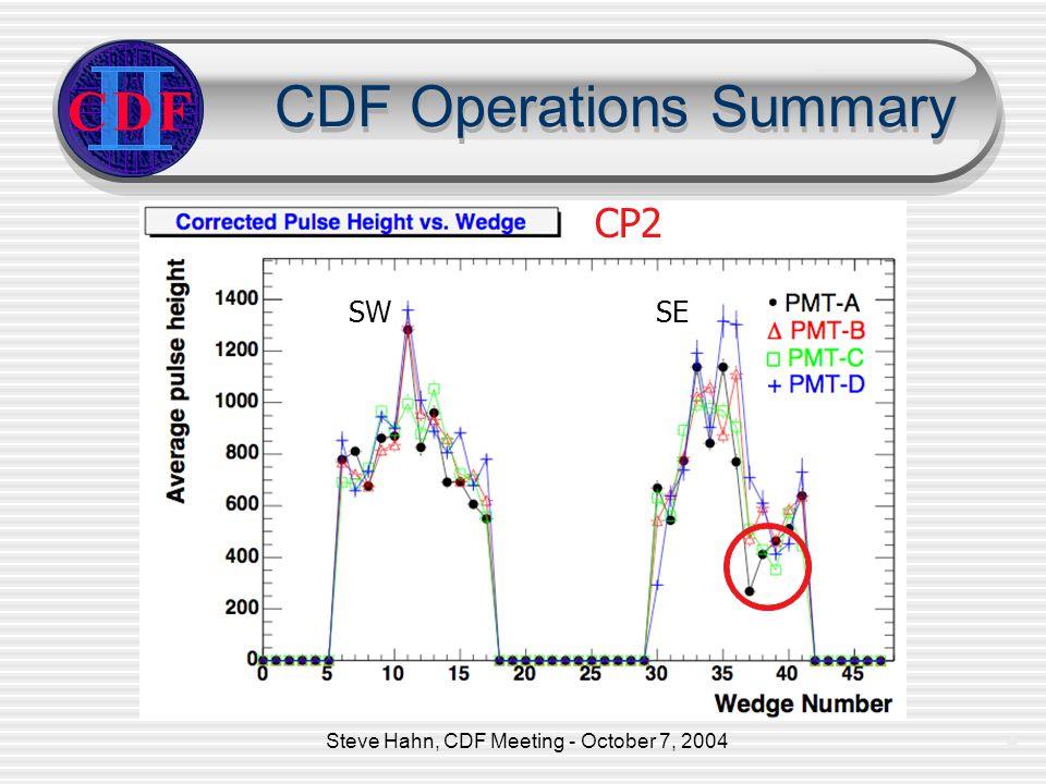Steve Hahn, CDF Meeting - October 7, 20044 CDF Operations Summary CDF SW SE CP2
