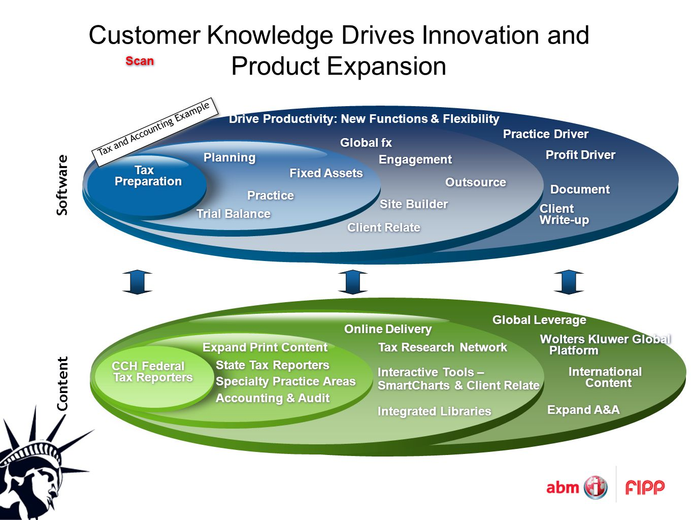Customer Knowledge Drives Innovation and Product Expansion Engagement Fixed Assets Client Relate Site Builder Client Write-up Profit Driver Practice Driver Scan Outsource Practice Tax Preparation Tax Preparation Document Global fx Trial Balance Planning Software Drive Productivity: New Functions & Flexibility Content CCH Federal Tax Reporters Expand Print Content Online Delivery Global Leverage Tax Research Network Integrated Libraries Interactive Tools – SmartCharts & Client Relate Interactive Tools – SmartCharts & Client Relate State Tax Reporters Specialty Practice Areas Accounting & Audit Wolters Kluwer Global Platform International Content Expand A&A Tax and Accounting Example