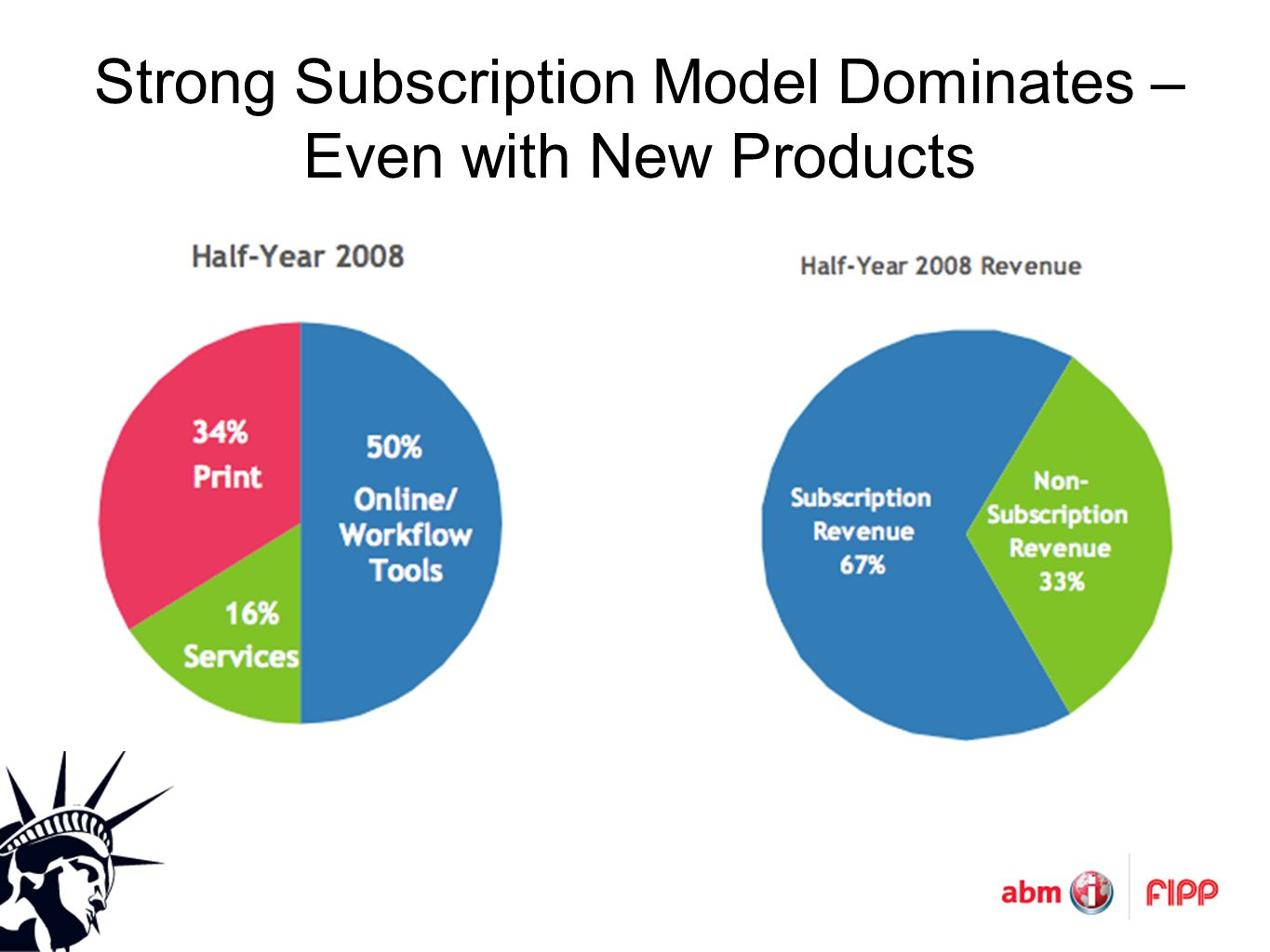 Strong Subscription Model Dominates – Even with New Products