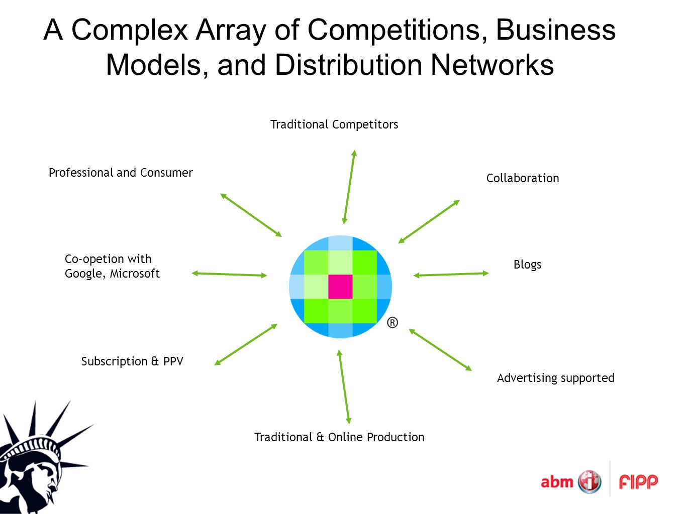 A Complex Array of Competitions, Business Models, and Distribution Networks Collaboration Blogs Advertising supported Traditional & Online Production Subscription & PPV Professional and Consumer Co-opetion with Google, Microsoft Traditional Competitors