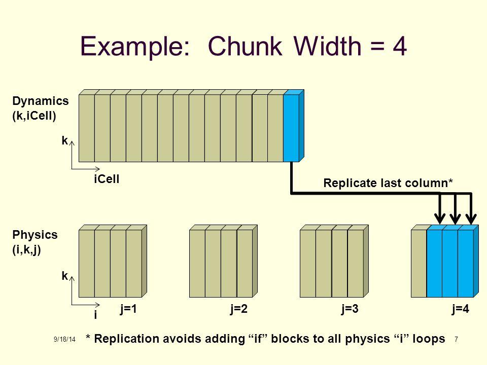 9/18/14 Example: Chunk Width = 4 7 Dynamics (k,iCell) Physics (i,k,j) i k iCell k j=1j=2j=3j=4 Replicate last column* * Replication avoids adding if blocks to all physics i loops