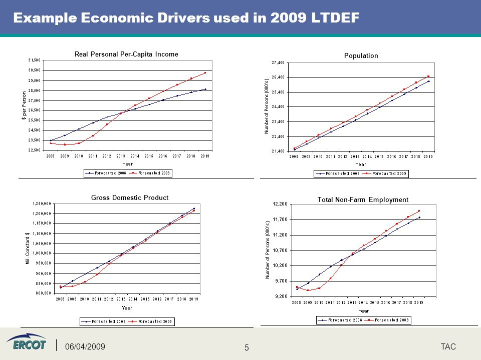 5 TAC06/04/2009 Example Economic Drivers used in 2009 LTDEF Total Non-Farm Employment Gross Domestic Product Population Real Personal Per-Capita Income