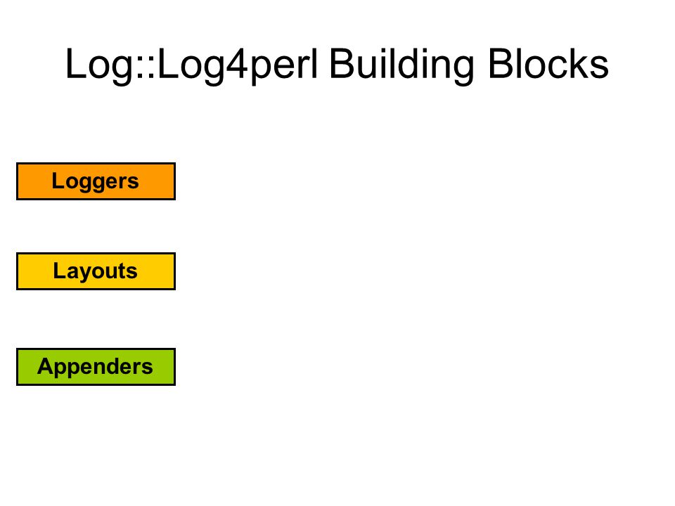 Log::Log4perl Building Blocks Loggers Layouts Appenders