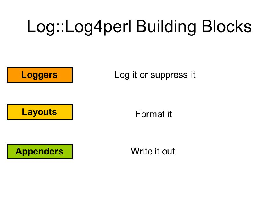 Log::Log4perl Building Blocks Loggers Layouts Appenders Log it or suppress it Format it Write it out