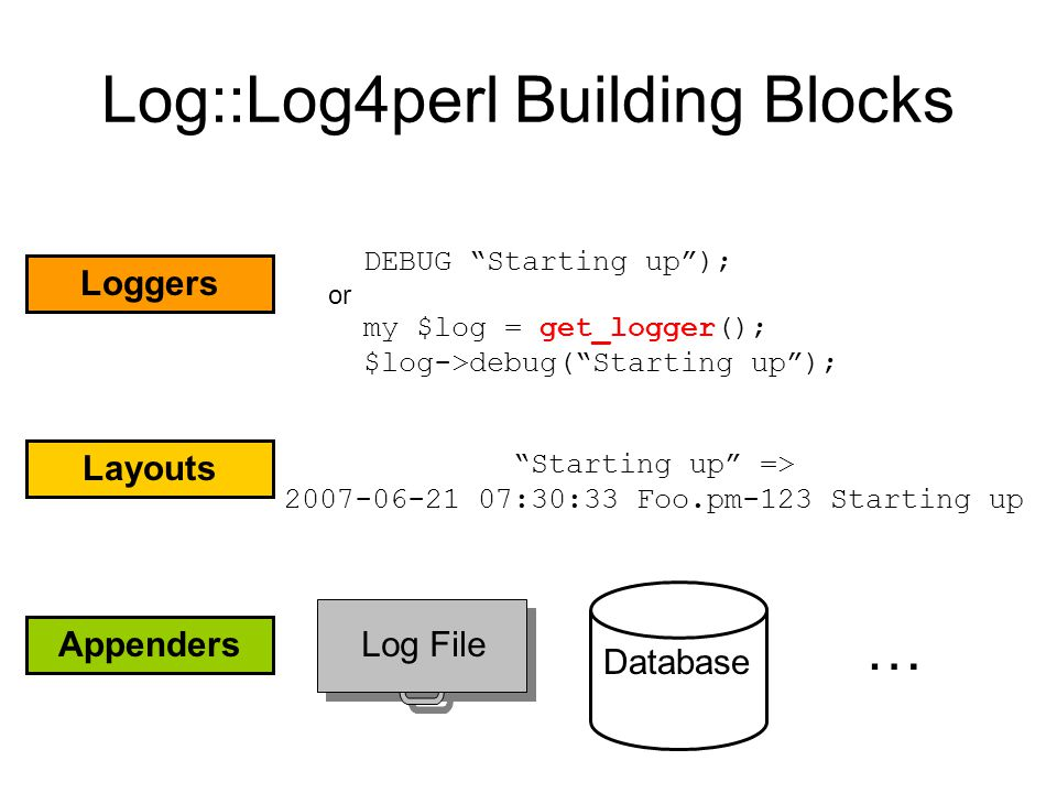 Log::Log4perl Building Blocks Loggers Layouts Appenders DEBUG Starting up ); or my $log = get_logger(); $log->debug( Starting up ); Starting up => 2007-06-21 07:30:33 Foo.pm-123 Starting up Database Log File …