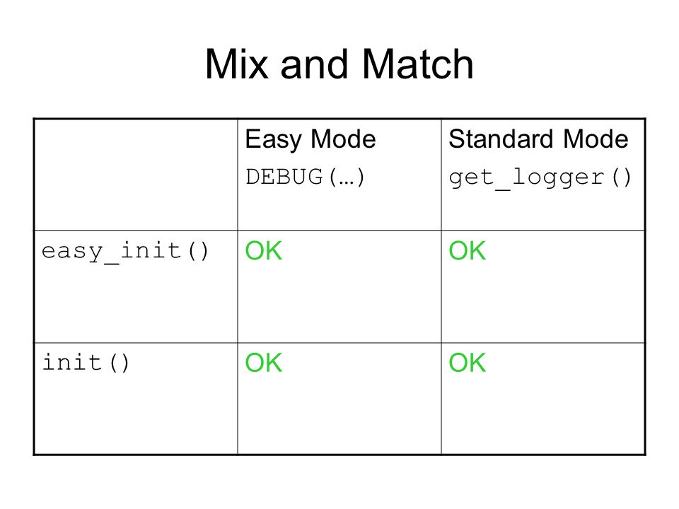 Mix and Match Easy Mode DEBUG(…) Standard Mode get_logger() easy_init() OK init() OK