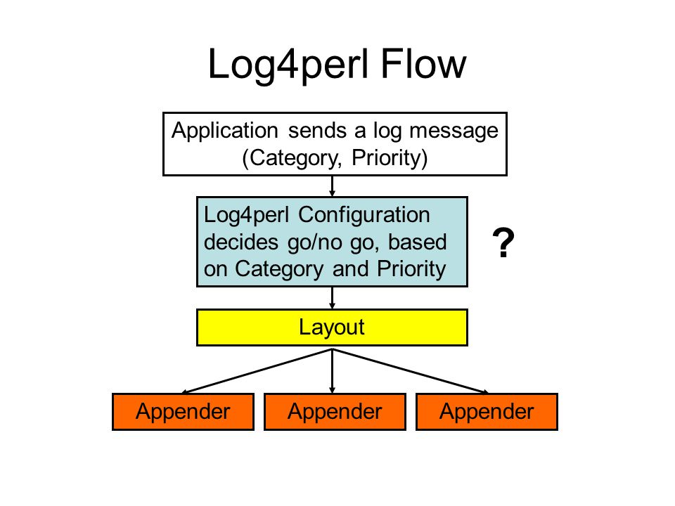 Log4perl Flow Application sends a log message (Category, Priority) Log4perl Configuration decides go/no go, based on Category and Priority Appender Layout