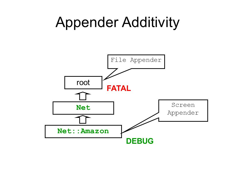 Appender Additivity Net::Amazon Net root DEBUG FATAL Screen Appender File Appender