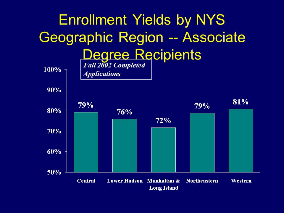 Enrollment Yields by NYS Geographic Region -- Associate Degree Recipients Fall 2002 Completed Applications