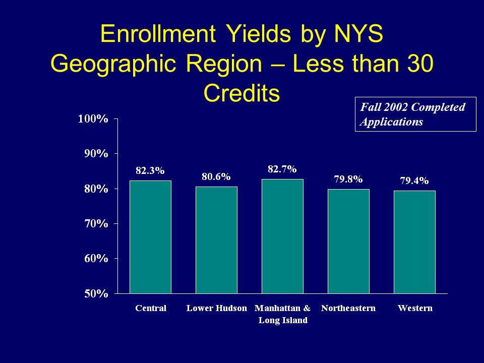 Enrollment Yields by NYS Geographic Region – Less than 30 Credits Fall 2002 Completed Applications
