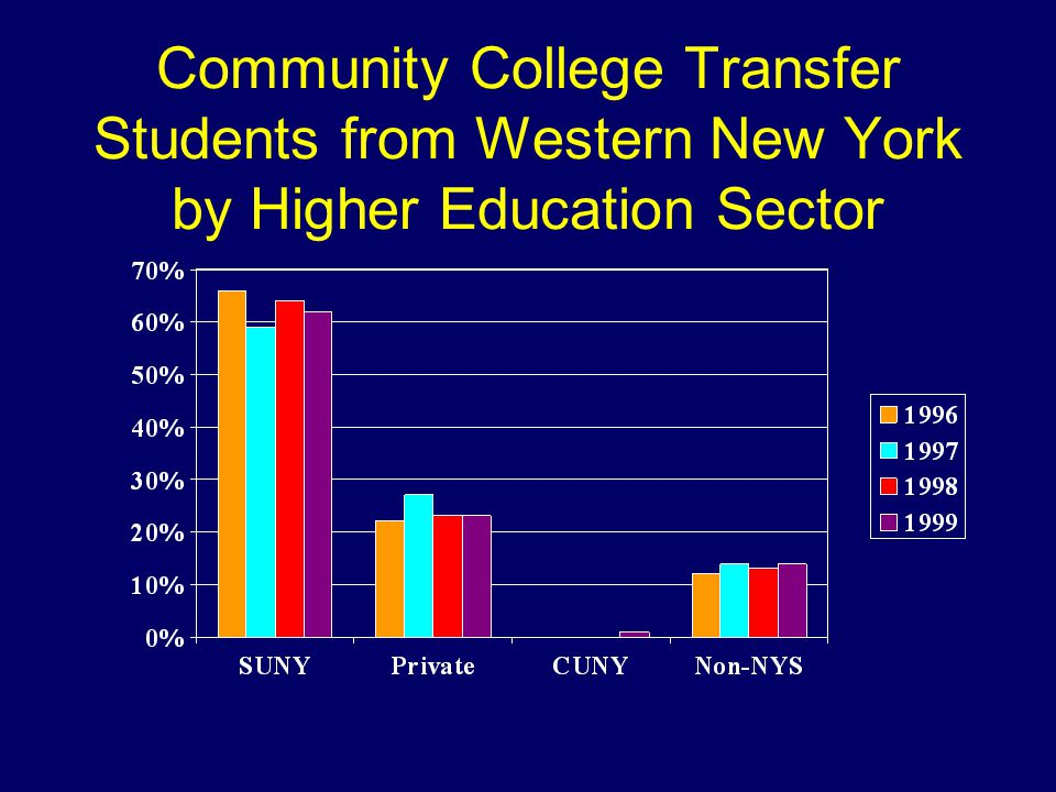 Community College Transfer Students from Western New York by Higher Education Sector