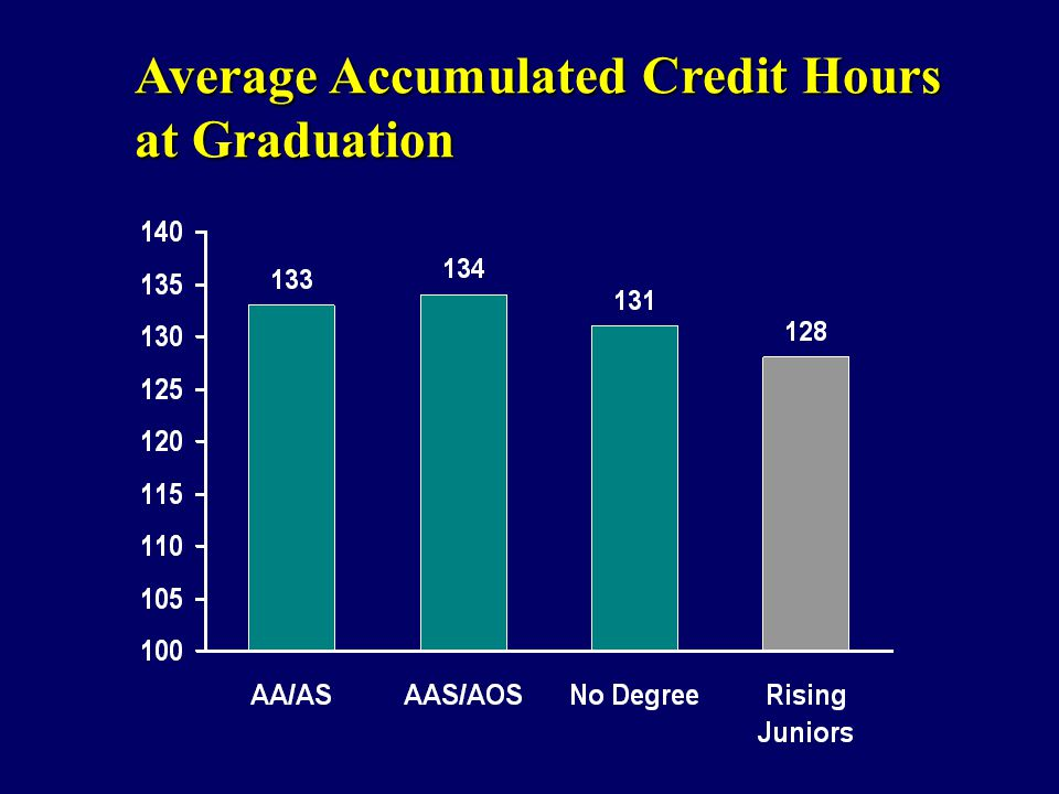 Average Accumulated Credit Hours at Graduation
