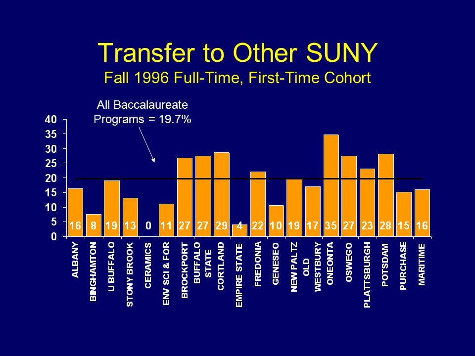 Transfer to Other SUNY Fall 1996 Full-Time, First-Time Cohort All Baccalaureate Programs = 19.7%