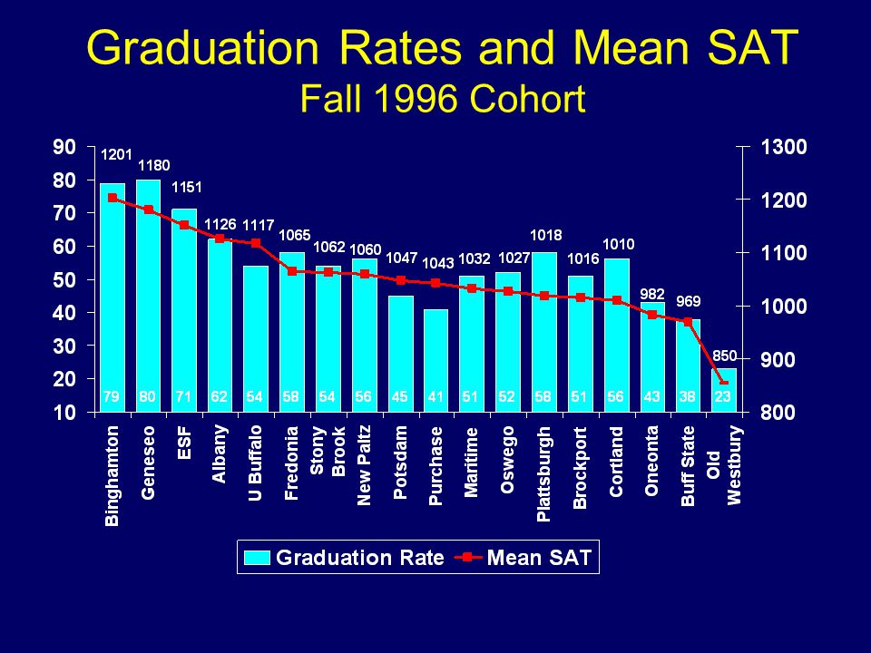 Graduation Rates and Mean SAT Fall 1996 Cohort