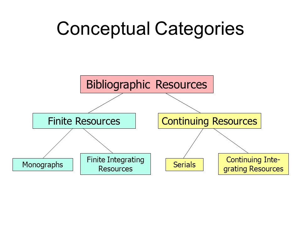 Conceptual Categories Bibliographic Resources Finite ResourcesContinuing Resources Finite Integrating Resources Monographs Continuing Inte- grating Resources Serials