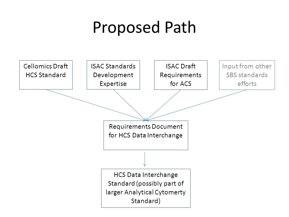 Proposed Path ISAC Draft Requirements for ACS ISAC Standards Development Expertise Cellomics Draft HCS Standard Requirements Document for HCS Data Interchange HCS Data Interchange Standard (possibly part of larger Analytical Cytomerty Standard) Input from other SBS standards efforts