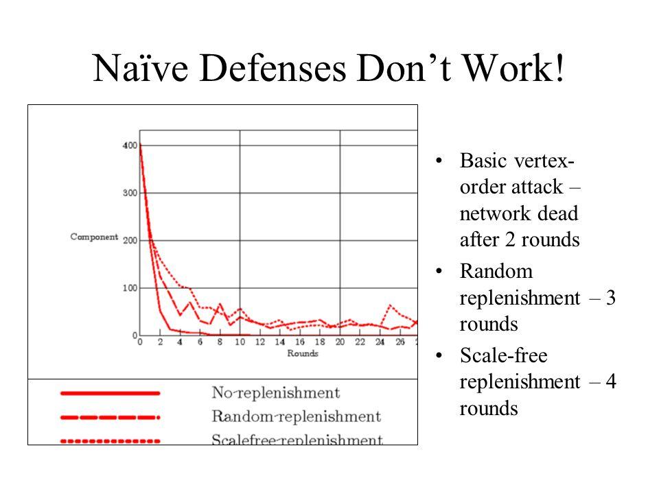 Naïve Defenses Don't Work! Basic vertex- order attack – network dead after 2 rounds Random replenishment – 3 rounds Scale-free replenishment – 4 round