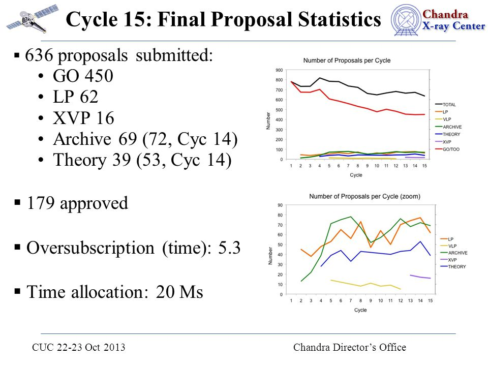 CUC 22-23 Oct 2013 Chandra Director's Office Cycle 15: Final Proposal Statistics  636 proposals submitted: GO 450 LP 62 XVP 16 Archive 69 (72, Cyc 14